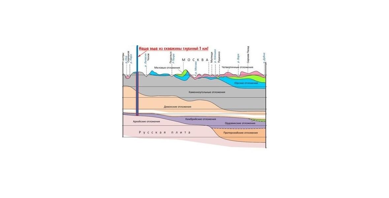 Схема разреза места скважины, добывающей концентрат морской воды с глубины 1000 метров
