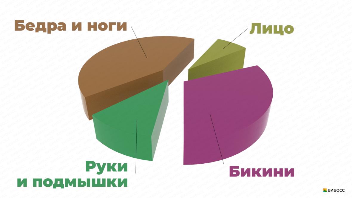 диаграмма услуг кабинета шугаринга