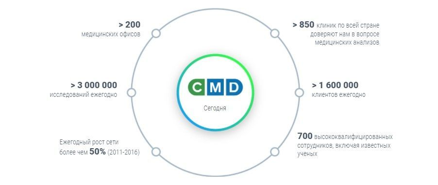 CMD в цифрах