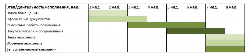 Бизнес план гостиницы казахстан бизнес идей на лето