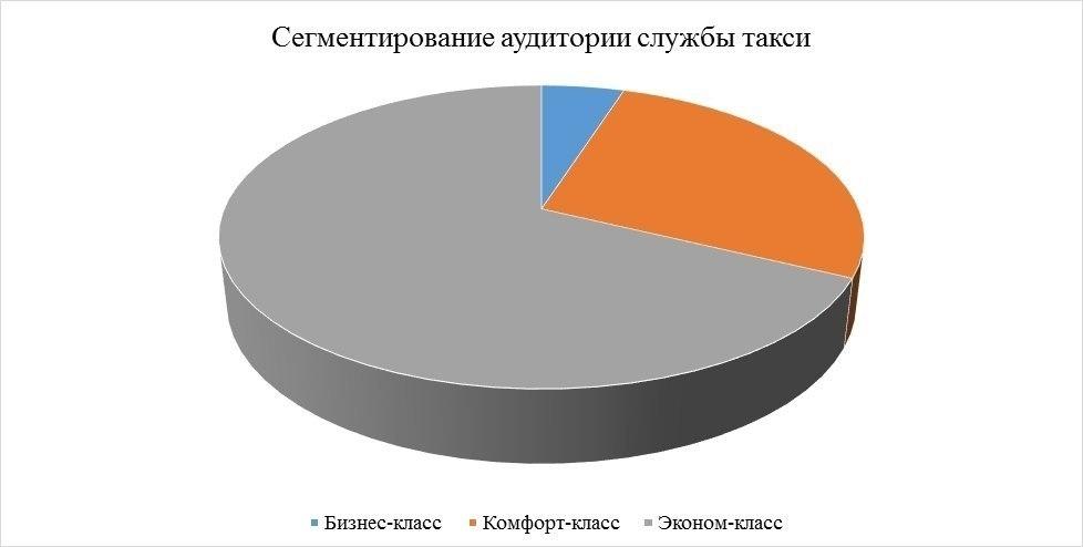 Бизнес план такси казахстане бизнес 2012 идеи