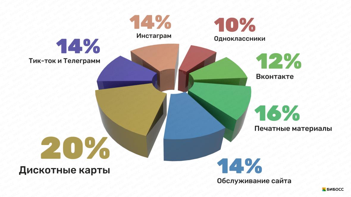 распределение рекламного бюджета пивного бара