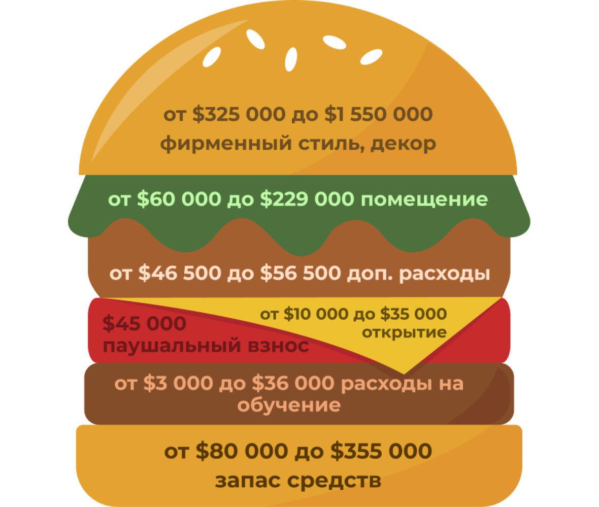 от чего зависит стоимость франшизы