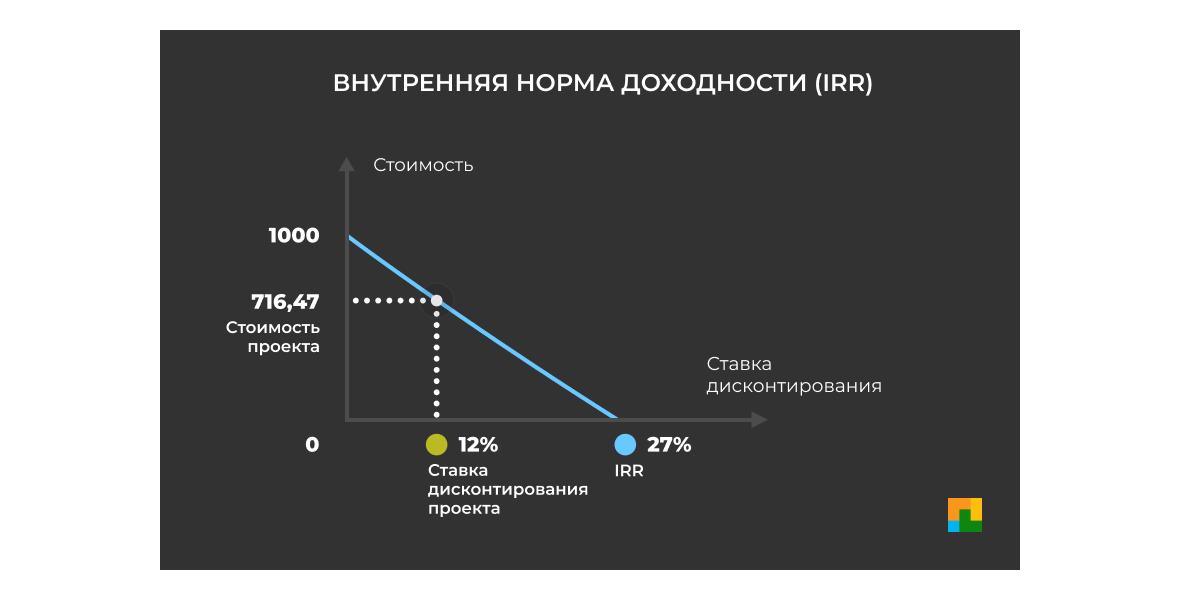 Внутренняя норма доходности, IRR