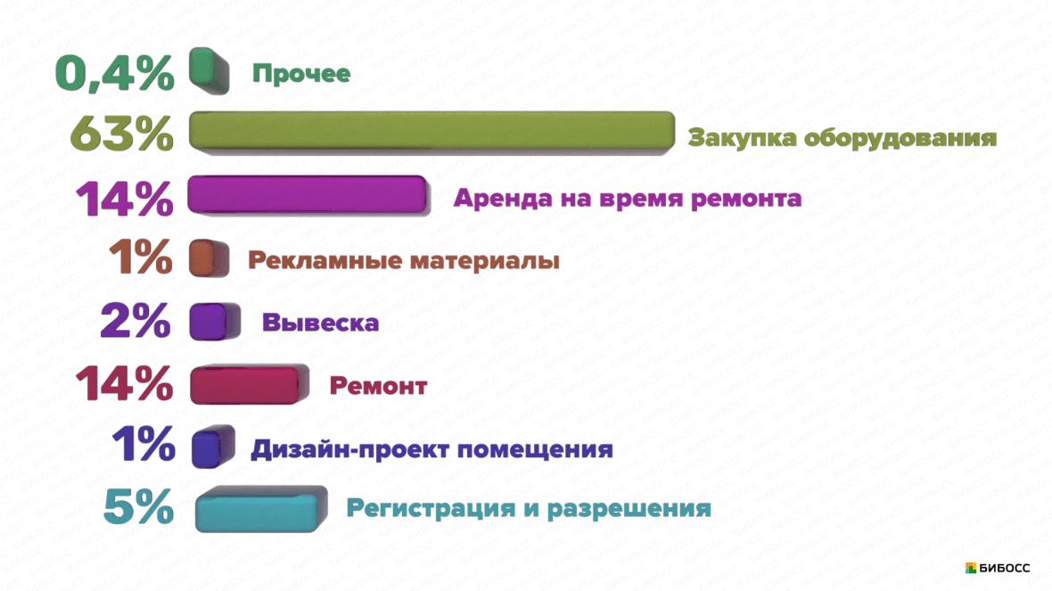 структура инвестиций в пивной бар