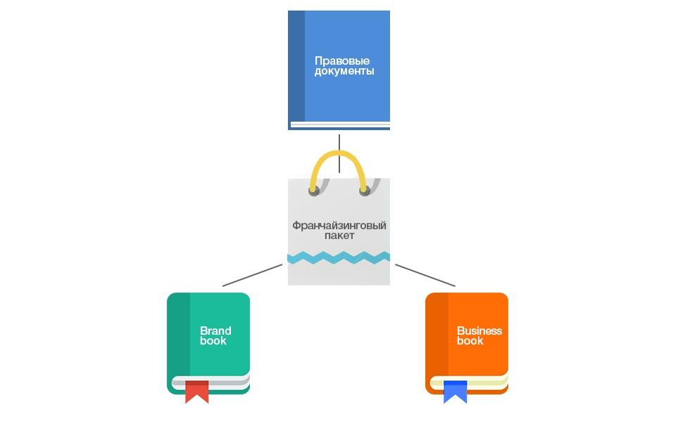 франчайзинговый пакет: правовые документы, брендбук и бизнесбук